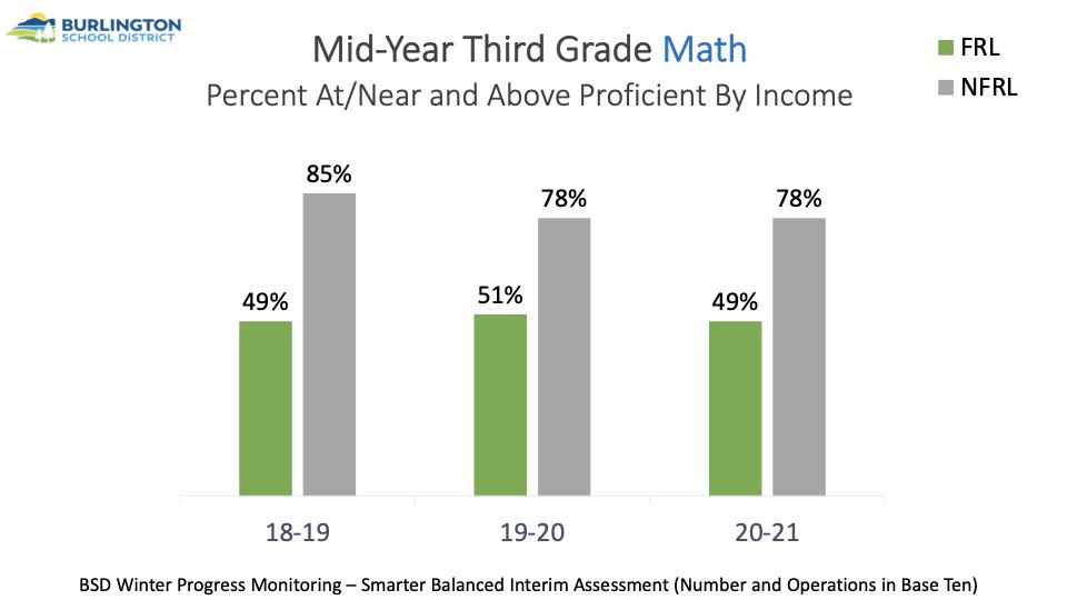 Graph of 3rd grade math proficiency