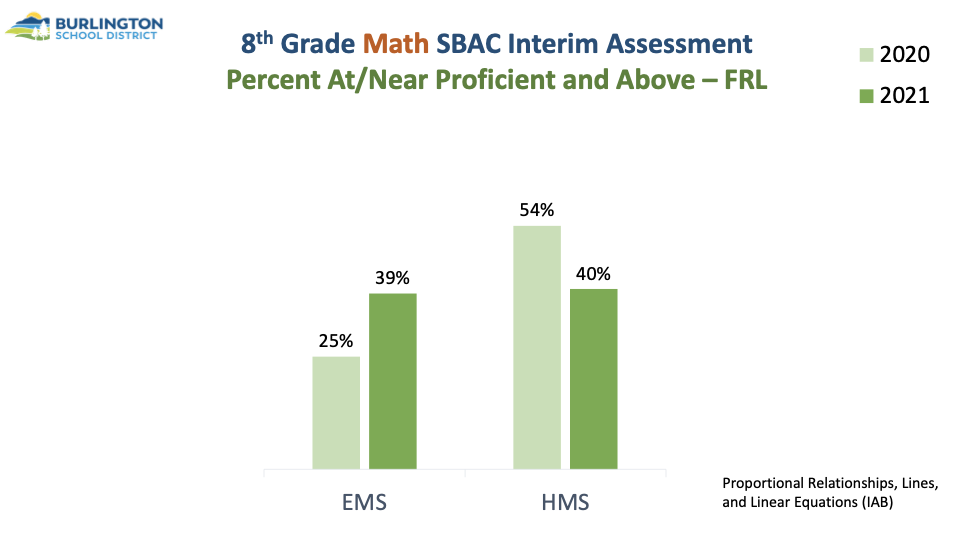 Graph of 8th grade math scores for economically disadvantaged students