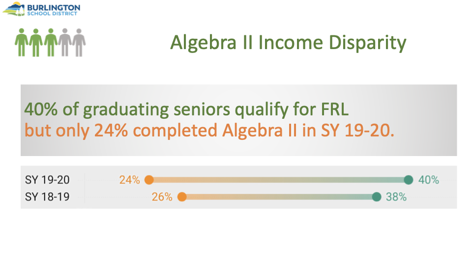 Chart showing income disparity for graduating seniors who have completed Algebra II