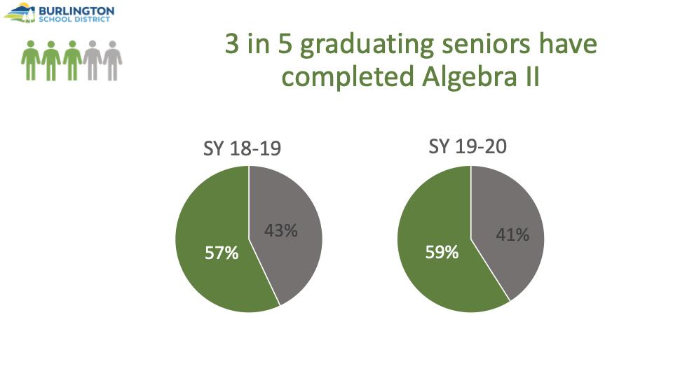 Chart of graduating seniors that have completed Algebra II